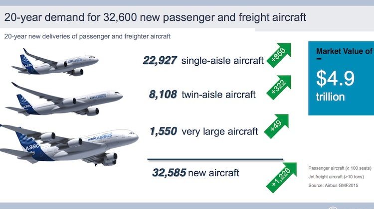Airbus's 2015-2034 global market forecast broken down into aircraft segments. (Airbus)