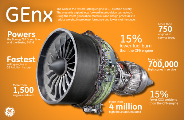 By the numbers, the GEnx engine. (GE Aviation/Twitter)