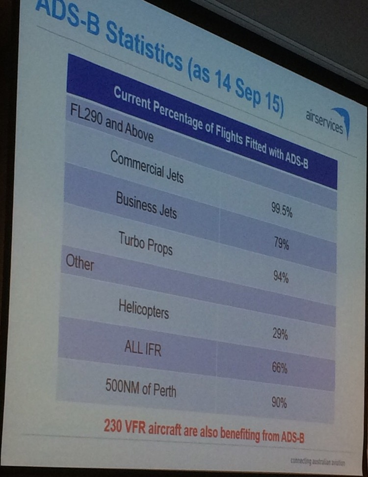 A chart presented at the Safeskies conference detailing the percentage of flights with ADS-B in Australia.