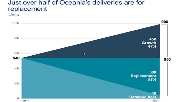 Boeing expects Oceania-based airlines to order 950 new aircraft over the next 20 years. (Boeing)