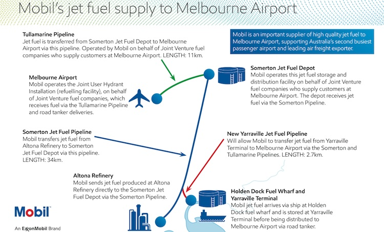 A supplied grahpic illustrating the fuel supply situation at Melbourne Tullamarine. (Mobil Oil Australia)