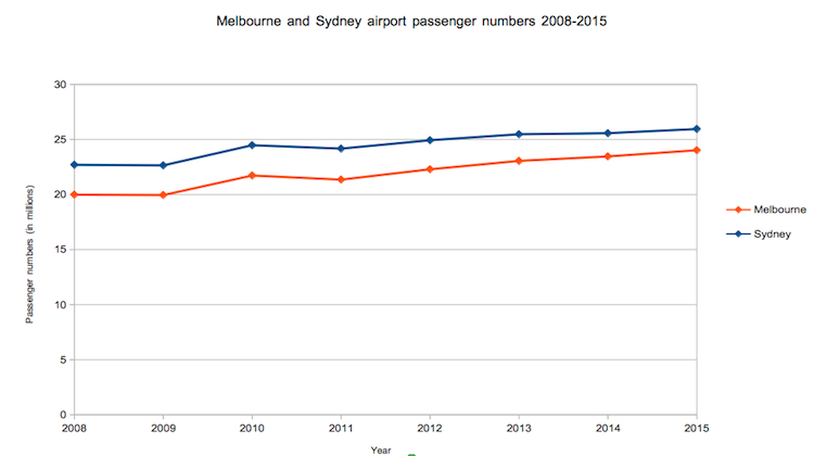 A chart highlighting the growth in passenger numbers at Sydney and Melbourne airports. (BITRE figures)