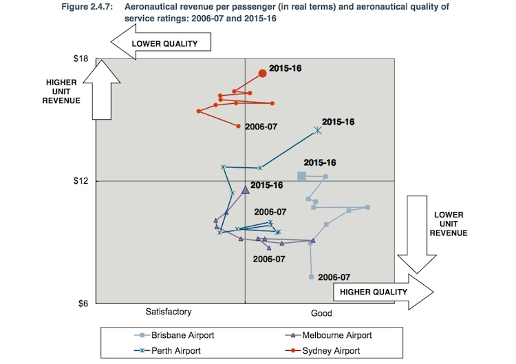 An ACCC chart of airport service ratings and revenues in the 10 years to 2015/16. (ACCC)