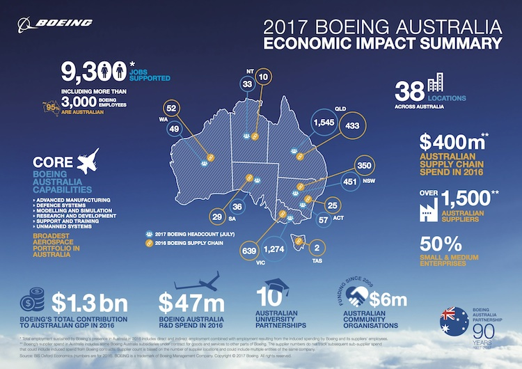 Boeing in the Australian economy. (Boeing)