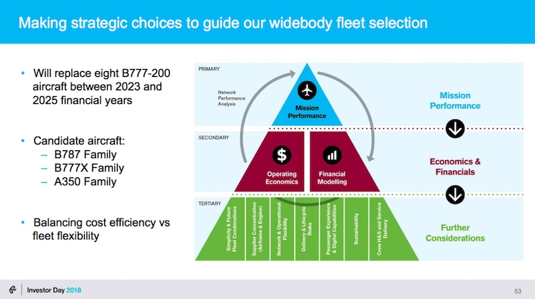 The factors behind Air New Zealand's new fleet evaluation. (Air New Zealand)