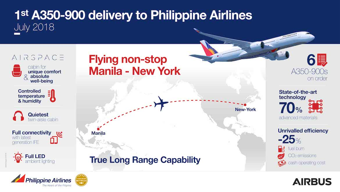 Philippine Airlines plans to open up nonstop flights from Manila to New York with its A350-900. (Airbus)