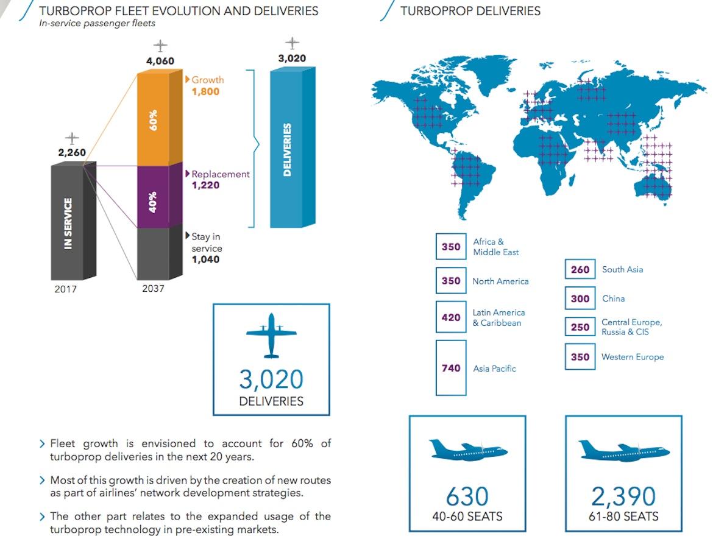 ATR's global market forecast for turboprops for 2018 to 2037. (ATR)