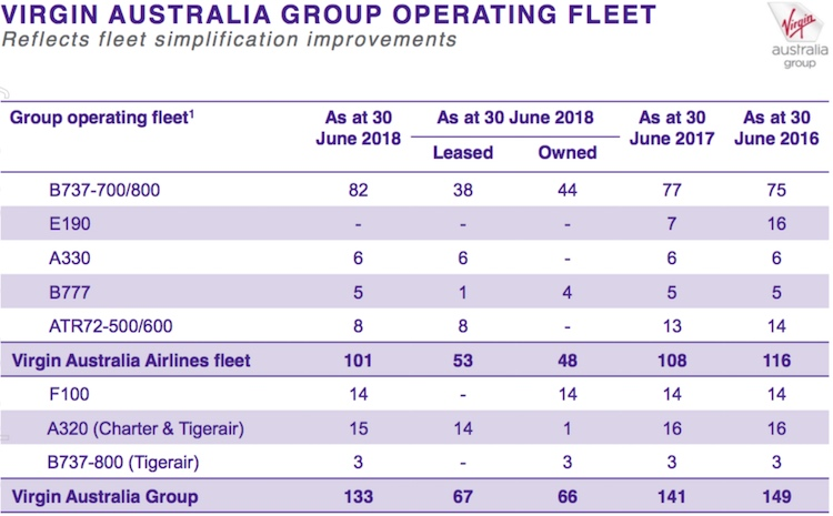 Virgin Australia's fleet profile from its 2017/18 full year results presentation. (Virgin Australia)