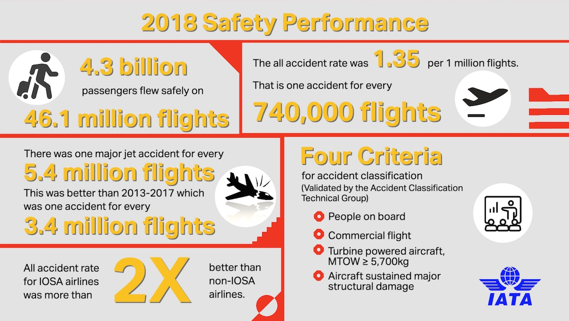 An infographic on the airlines' 2018 safety performance. (IATA)