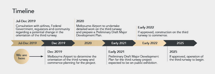 The timeline for proposed new north-south runway. (Melbourne Airport)
